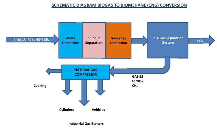 Bio Gas to CNG Conversion Plant, Bio Gas Purification Plant